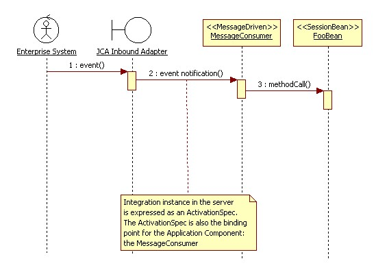 JCA Inbound Connector Sequence Diagram